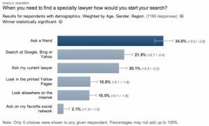 Internet Marketing, Social Media   Lawyer Websites For Lawyers, Lawyer Web Sites   Creating Great Lawyer Websites